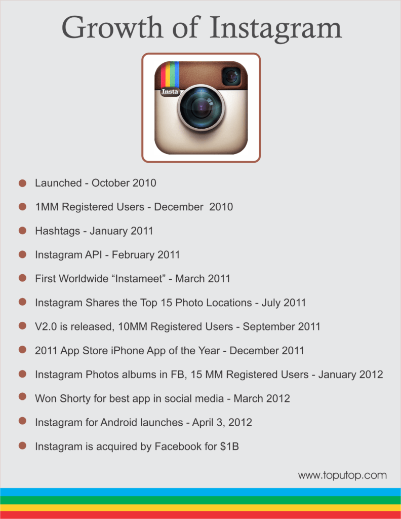 Instagram-Growth