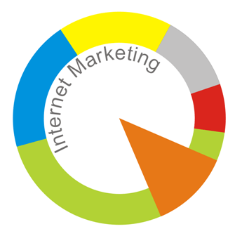 Content Internet Marketing