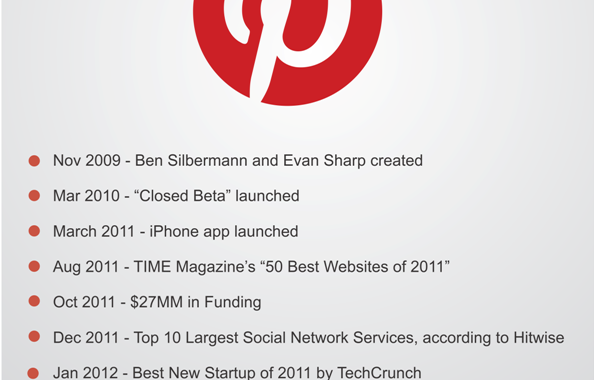 Growth Of Pinterest