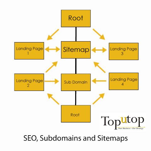 sitemap-subdomain-landing-page